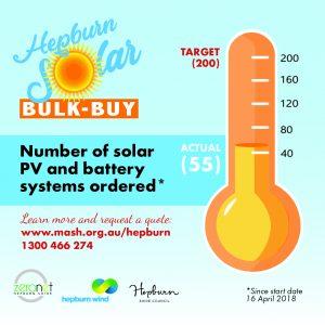New Hepburn solar bulk-buy breaking records!